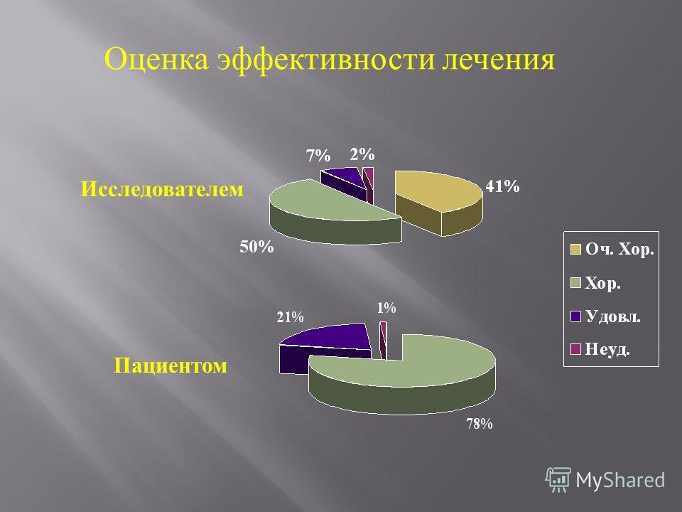 Оценка эффективности лечения Исследователем Пациентом