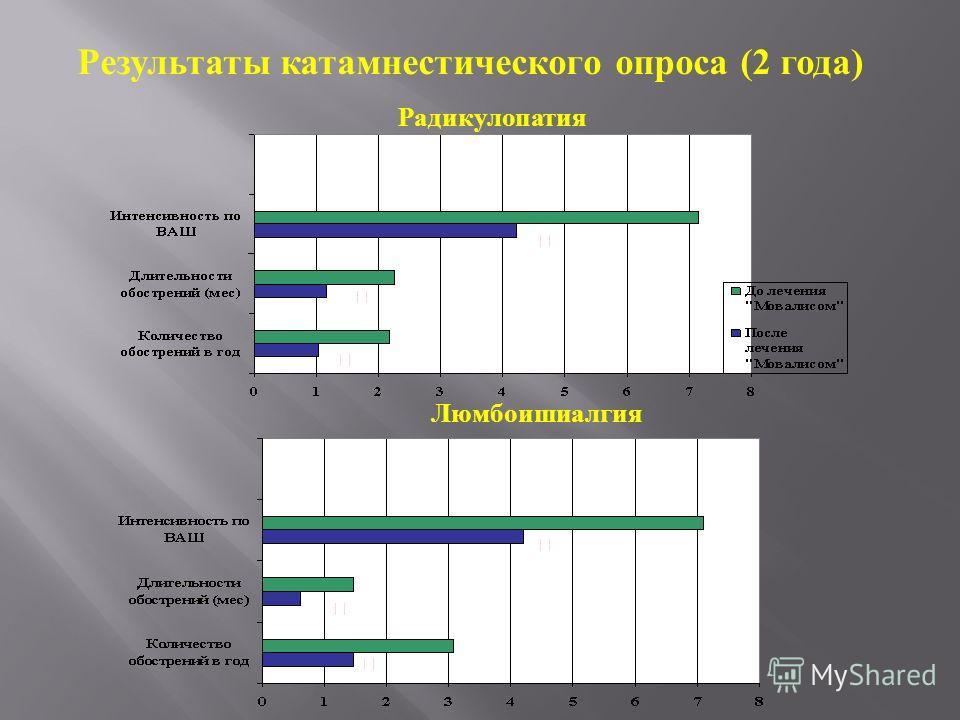 Результаты катамнестического опроса (2 года) Радикулопатия Люмбоишиалгия