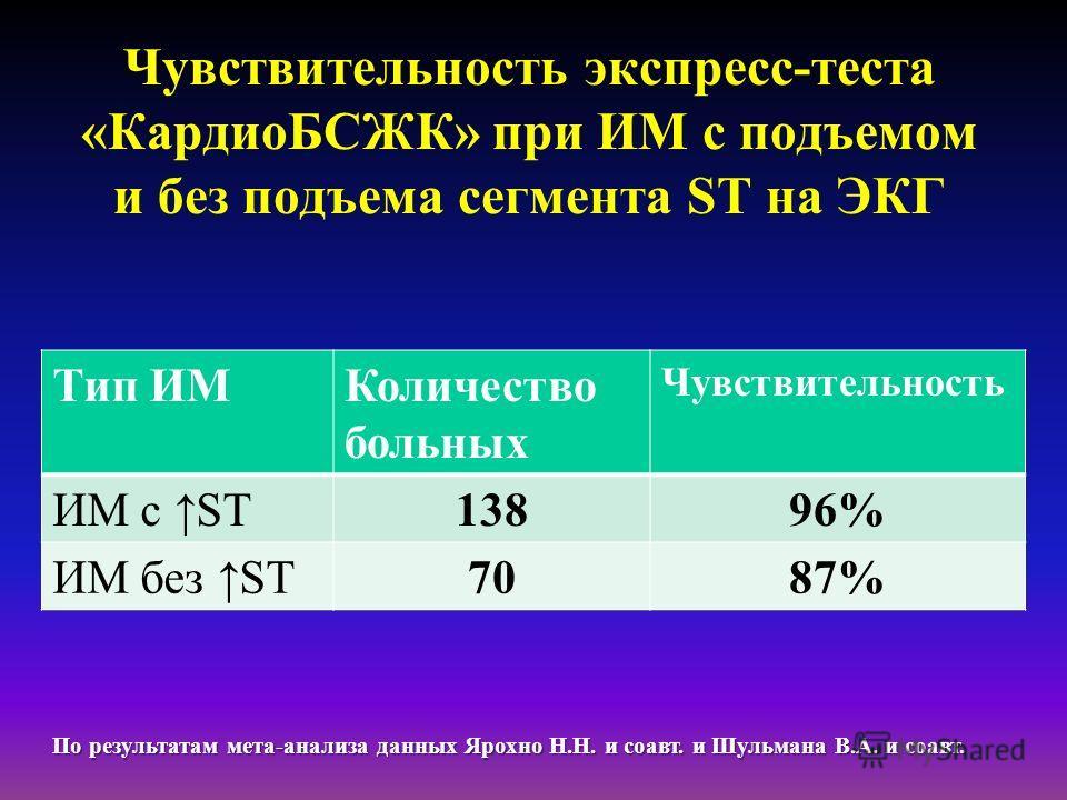 Чувствительность экспресс-теста «КардиоБСЖК» при ИМ с подъемом и без подъема сегмента ST на ЭКГ Тип ИМКоличество больных Чувствительность ИМ с ST13896% ИМ без ST7087% По результатам мета-анализа данных Ярохно Н.Н. и соавт. и Шульмана В.А. и соавт.