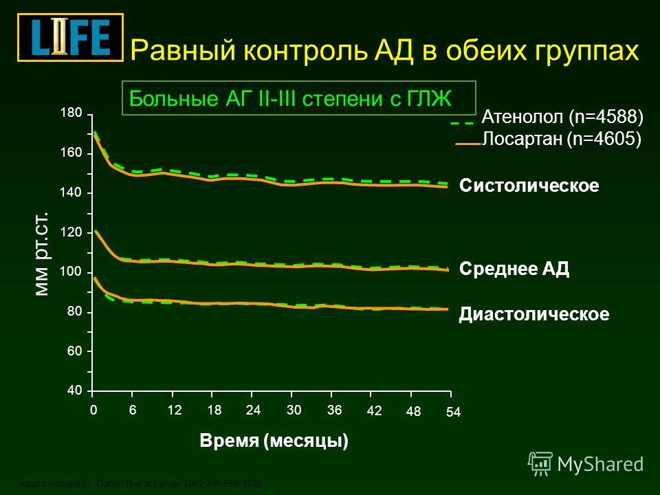 Равный контроль АД в обеих группах Адаптировано из: Dahlöf B et al Lancet 2002;359:995–1003. Систолическое Диастолическое Среднее АД мм рт.ст. 180 160 140 120 100 40 80 60 Время (месяцы) 42 362430121860 48 54 Атенолол (n=4588) Лосартан (n=4605) Больн