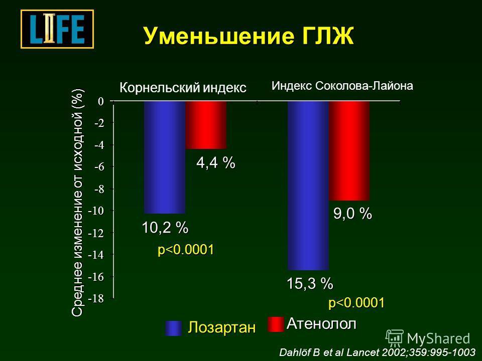 -18 -16 -14 -12 -10 -8 -6 -4 -2 0 Корнельский индекс Индекс Соколова-Лайона Среднее изменение от исходной (%) Лозартан Атенолол 10,2 % 9,0 % 15,3 % 4,4 %. Dahlöf B et al Lancet 2002;359:995-1003. Уменьшение ГЛЖ p