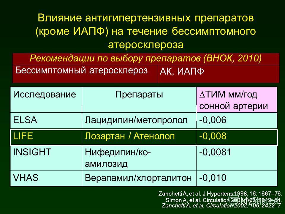 Влияние антигипертензивных препаратов (кроме ИАПФ) на течение бессимптомного атеросклероза ИсследованиеПрепаратыТИМ мм/год сонной артерии ELSAЛацидипин/метопролол-0,006 LIFEЛозартан / Атенолол-0,008 INSIGHTНифедипин/ко- амилозид -0,0081 VHASВерапамил