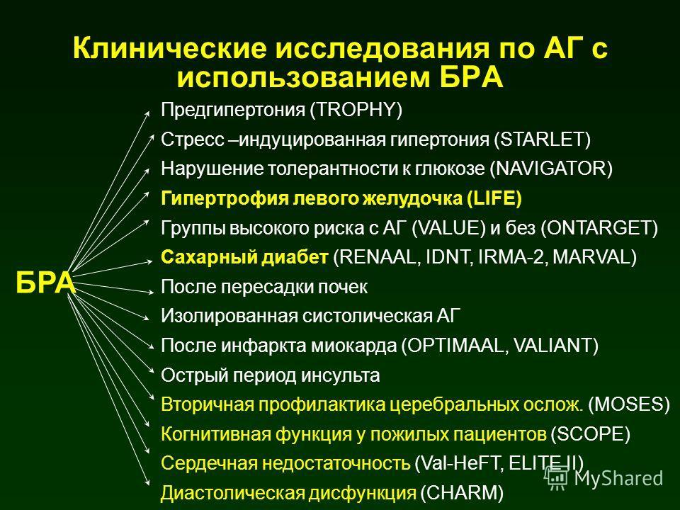 БРА Предгипертония (TROPHY) Стресс –индуцированная гипертония (STARLET) Нарушение толерантности к глюкозе (NAVIGATOR) Гипертрофия левого желудочка (LIFE) Группы высокого риска с АГ (VALUE) и без (ONTARGET) Сахарный диабет (RENAAL, IDNT, IRMA-2, MARVA