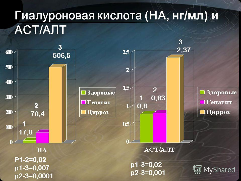 Гиалуроновая кислота (HA, нг/мл) и АСТ/АЛТ 1 17,8 2 70,4 3 506,5 Р1-2=0,02 р1-3=0, 0 0 7 р2-3=0,0001 1 0,8 2 0,83 3 2,37 р1-3=0,02 р2-3=0,001