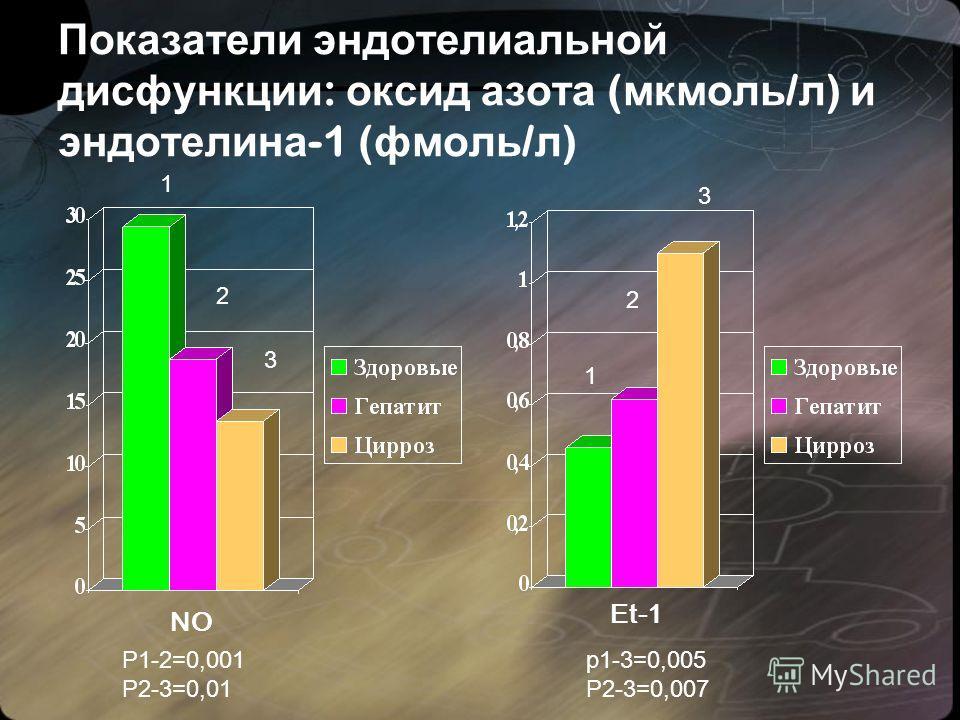 Показатели эндотелиальной дисфункции : оксид азота ( мкмоль / л ) и эндотелина -1 ( фмоль / л ) 1 2 3 Р1-2=0,001 Р2-3=0,01 р1-3=0,005 Р2-3=0,007 1 2 3 NO Et-1