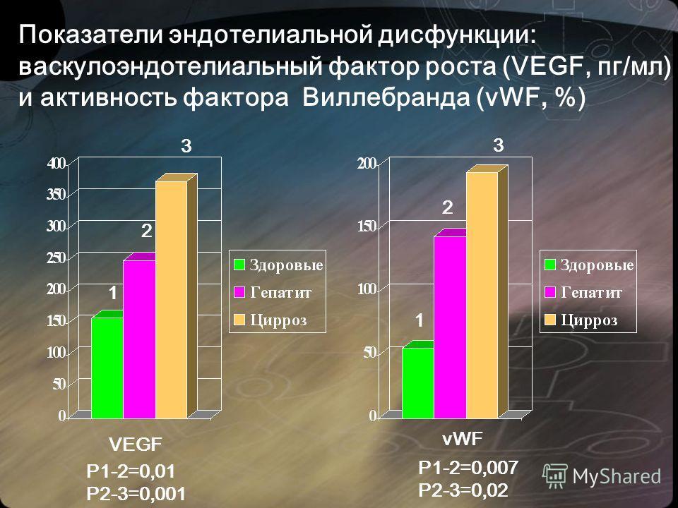 Показатели эндотелиальной дисфункции: васкулоэндотелиальный фактор роста (VEGF, пг/мл) и активность фактора Виллебранда (vWF, %) VEGF vWF Р1-2=0,01 Р2-3=0,001 Р1-2=0,007 Р2-3=0,02 1 2 3 1 2 3