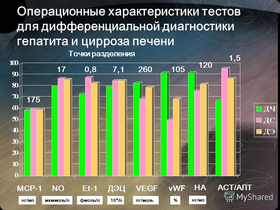 Операционные характеристики тестов для дифференциальной диагностики гепатита и цирроза печени Точки разделения 175 170,87,1260105 нг/млмкммоль/лфмоль/л10 4 /лпг/моль% МСР-1NOEt-1VEGFvW F ДЭЦ НА АСТ/АЛТ нг/мл 120 1,5