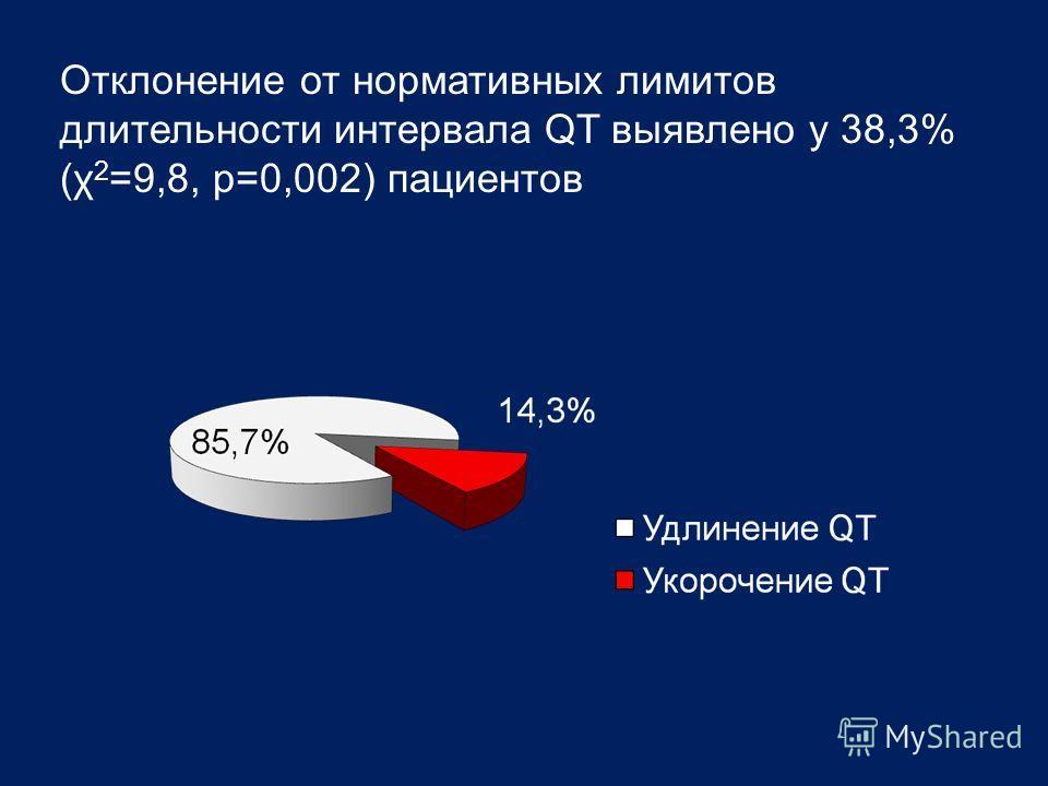 Отклонение от нормативных лимитов длительности интервала QT выявлено у 38,3% (χ 2 =9,8, р=0,002) пациентов