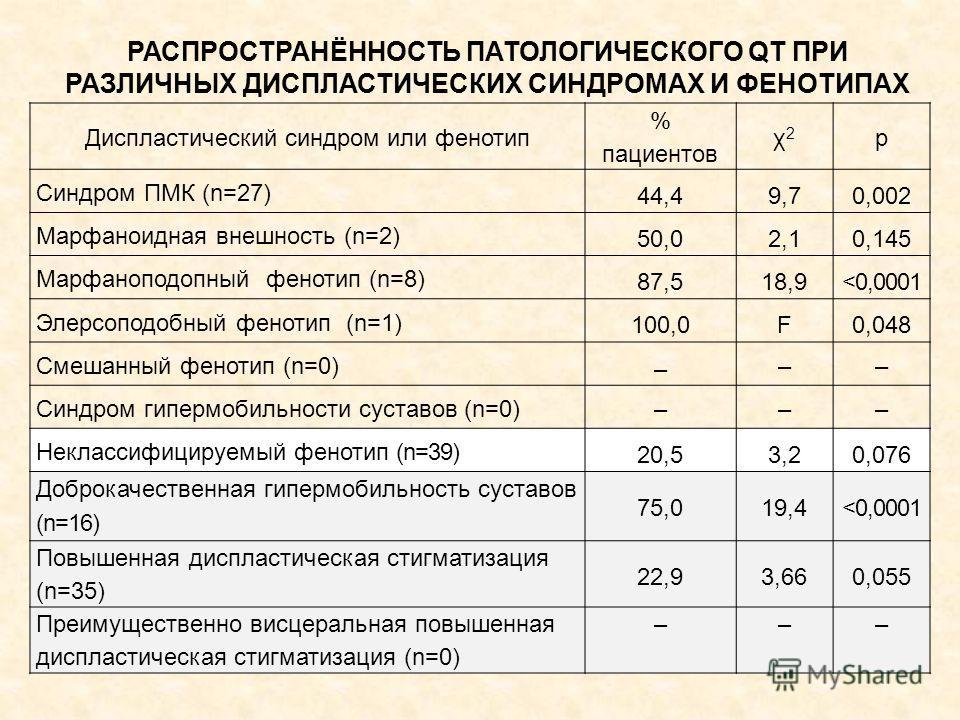 РАСПРОСТРАНЁННОСТЬ ПАТОЛОГИЧЕСКОГО QT ПРИ РАЗЛИЧНЫХ ДИСПЛАСТИЧЕСКИХ СИНДРОМАХ И ФЕНОТИПАХ Диспластический синдром или фенотип % пациентов χ2χ2 р Синдром ПМК (n=27) 44,49,70,002 Марфаноидная внешность (n=2) 50,02,10,145 Марфаноподопный фенотип (n=8) 8