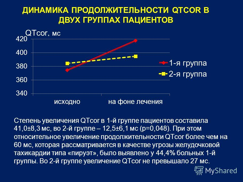 ДИНАМИКА ПРОДОЛЖИТЕЛЬНОСТИ QTCOR В ДВУХ ГРУППАХ ПАЦИЕНТОВ Степень увеличения QTсor в 1-й группе пациентов составила 41,0±8,3 мс, во 2-й группе – 12,5±6,1 мс (р=0,048). При этом относительное увеличение продолжительности QTсor более чем на 60 мс, кото