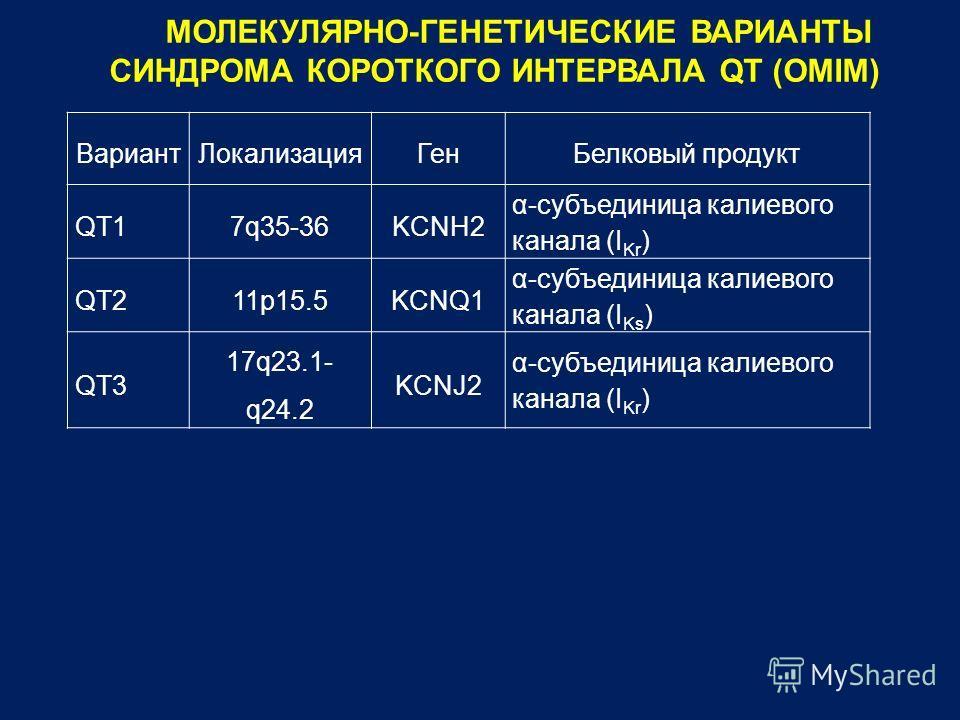 ВариантЛокализацияГенБелковый продукт QT17q35-36KCNH2 α-субъединица калиевого канала (I Kr ) QT211p15.5KCNQ1 α-субъединица калиевого канала (I Ks ) QT3 17q23.1- q24.2 KCNJ2 α-субъединица калиевого канала (I Kr ) МОЛЕКУЛЯРНО-ГЕНЕТИЧЕСКИЕ ВАРИАНТЫ СИНД