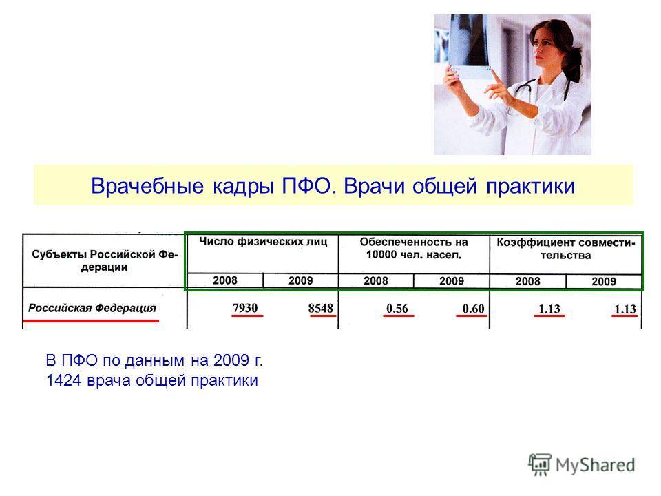 Врачебные кадры ПФО. Врачи общей практики В ПФО по данным на 2009 г. 1424 врача общей практики