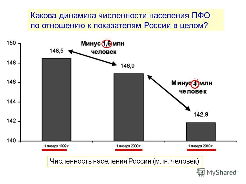 Численность населения России (млн. человек) Какова динамика численности населения ПФО по отношению к показателям России в целом? 142,9 4