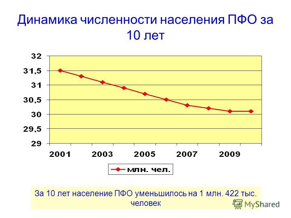 Динамика численности населения ПФО за 10 лет За 10 лет население ПФО уменьшилось на 1 млн. 422 тыс. человек