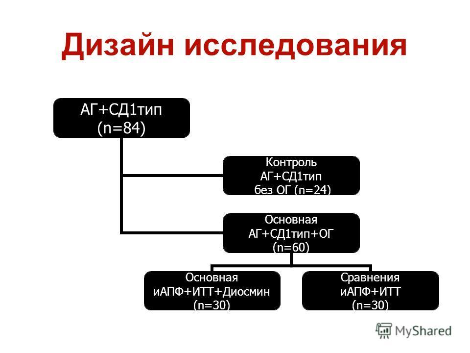 Дизайн исследования АГ+СД1тип (n=84) Контроль АГ+СД1тип без ОГ (n=24) Основная АГ+СД1тип+ОГ (n=60) Основная иАПФ+ИТТ+Диосмин (n=30) Сравнения иАПФ+ИТТ (n=30)