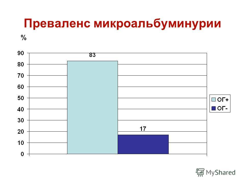 Преваленс микроальбуминурии %