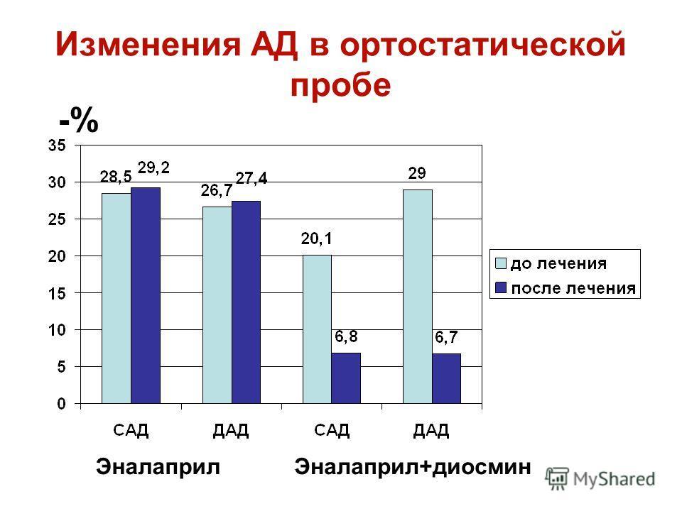 Изменения АД в ортостатической пробе ЭналаприлЭналаприл+диосмин -%