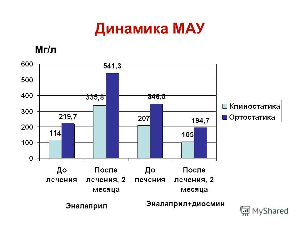 Динамика МАУ Мг/л Эналаприл Эналаприл+диосмин