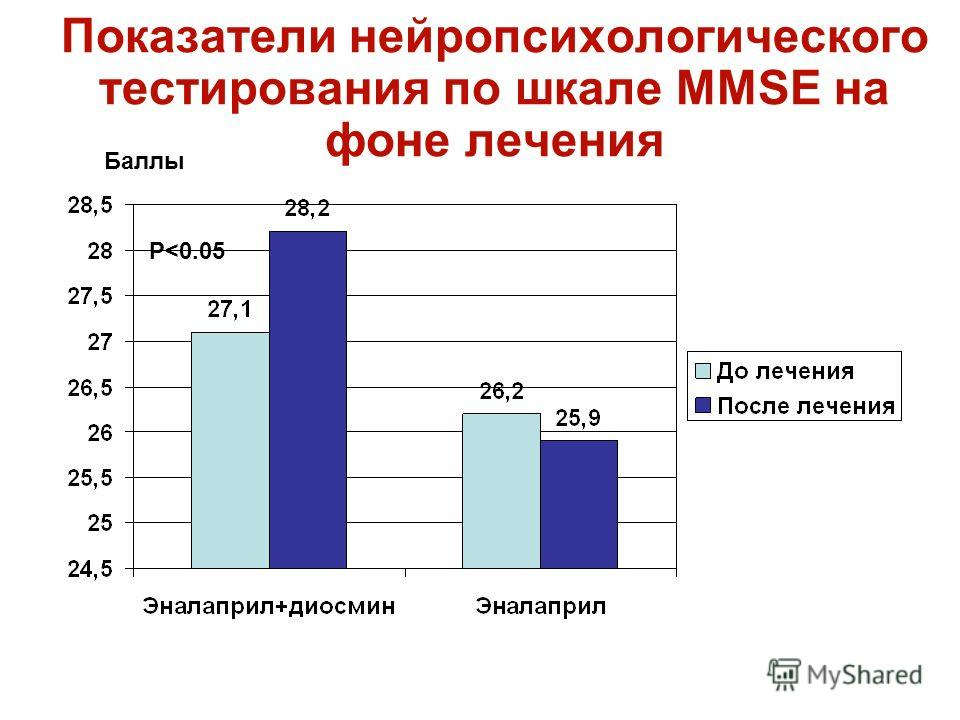 Показатели нейропсихологического тестирования по шкале MMSE на фоне лечения Р