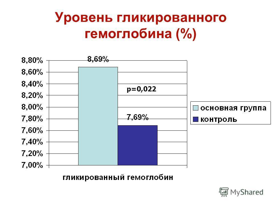Уровень гликированного гемоглобина (%) р=0,022
