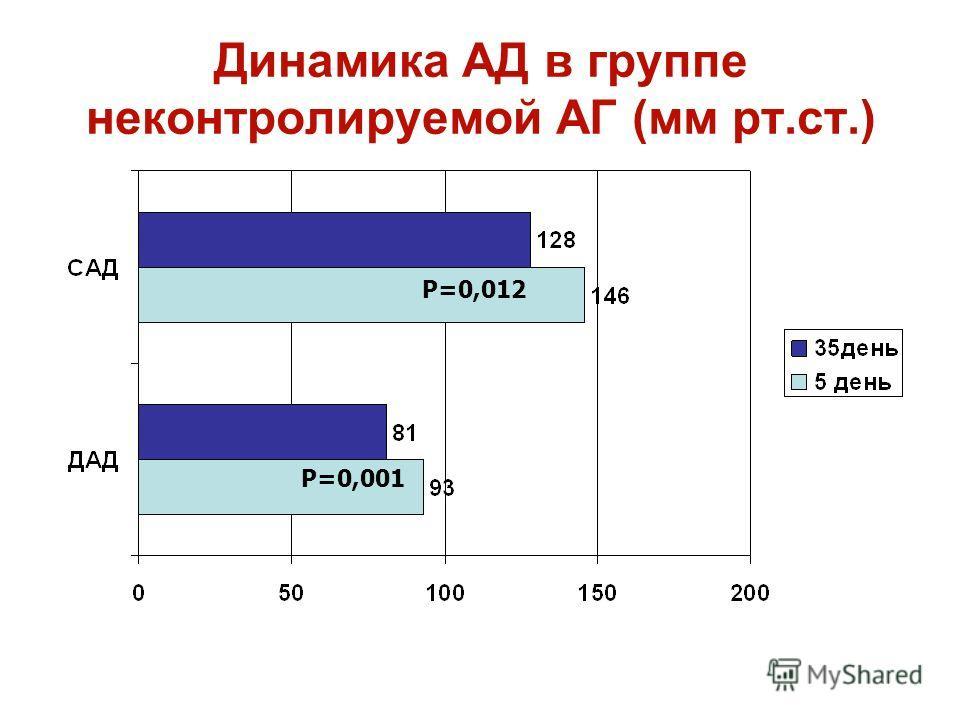 Динамика АД в группе неконтролируемой АГ (мм рт.ст.) Р=0,012 Р=0,001