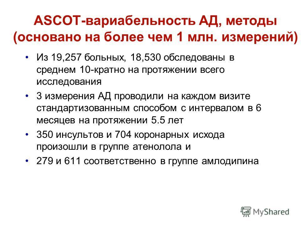 ASCOT-вариабельность АД, методы (основано на более чем 1 млн. измерений) Из 19,257 больных, 18,530 обследованы в среднем 10-кратно на протяжении всего исследования 3 измерения АД проводили на каждом визите стандартизованным способом с интервалом в 6