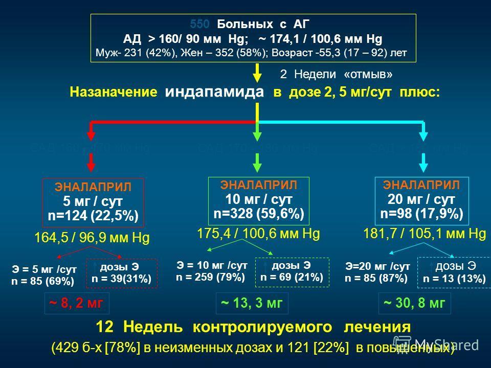 550 550 Больных с АГ АД > 160/ 90 мм Hg; ~ 174,1 / 100,6 мм Hg Муж- 231 (42%), Жен – 352 (58%); Возраст -55,3 (17 – 92) лет 2 Недели «отмыв» Назаначение индапамида в дозе 2, 5 мг/сут плюс: ЭНАЛАПРИЛ 5 мг / сут n=124 (22,5%) ЭНАЛАПРИЛ 10 мг / сут n=32