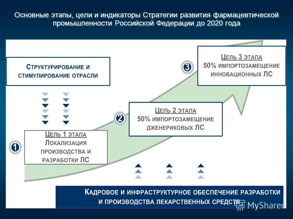 Основные этапы, цели и индикаторы Стратегии развития фармацевтической промышленности Российской Федерации до 2020 года