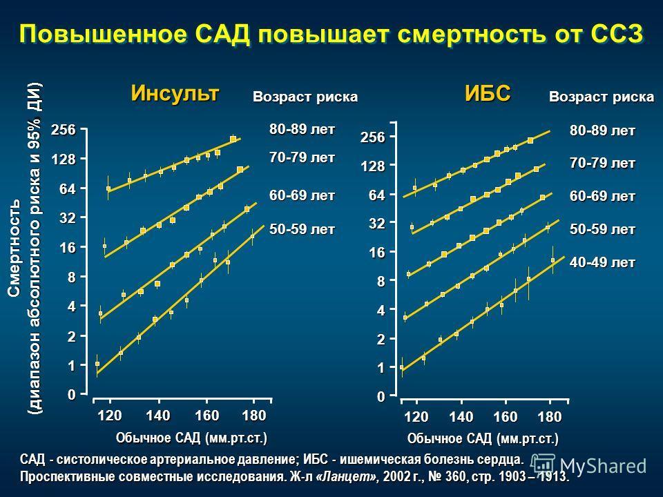 Повышенное САД повышает смертность от ССЗ САД - систолическое артериальное давление; ИБС - ишемическая болезнь сердца. Проспективные совместные исследования. Ж-л «Ланцет», 2002 г., 360, стр. 1903 – 1913. Смертность (диапазон абсолютного риска и 95% Д