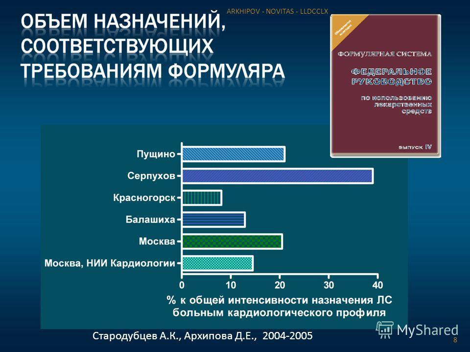 ARKHIPOV - NOVITAS - LLDCCLX 8 Стародубцев А.К., Архипова Д.Е., 2004-2005