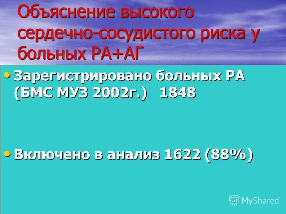 Объяснение высокого сердечно-сосудистого риска у больных РА+АГ Зарегистрировано больных РА (БМС МУЗ 2002г.) 1848 Зарегистрировано больных РА (БМС МУЗ 2002г.) 1848 Включено в анализ 1622 (88%) Включено в анализ 1622 (88%)