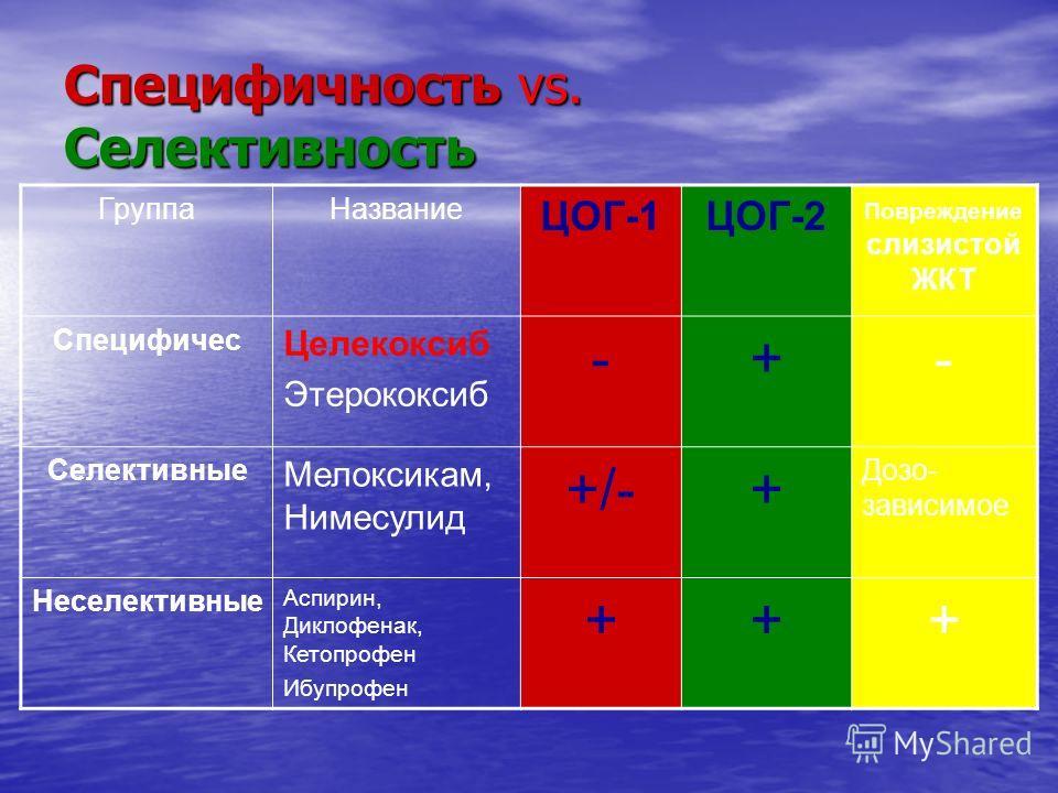 Специфичность vs. Селективность ГруппаНазвание ЦОГ-1ЦОГ-2 Повреждение слизистой ЖКТ Специфичес Целекоксиб Этерококсиб -+- Селективные Мелоксикам, Нимесулид +/-+ Дозо- зависимое Неселективные Аспирин, Диклофенак, Кетопрофен Ибупрофен +++