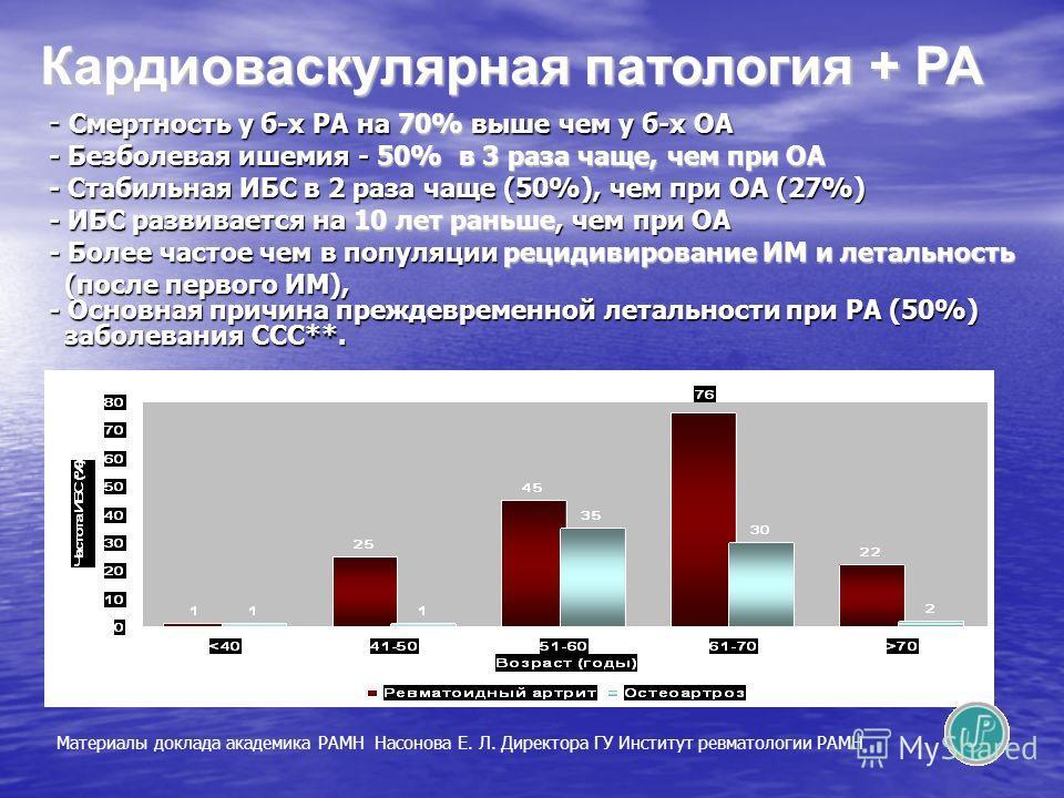 - Смертность у б-х РА на 70% выше чем у б-х ОА - Безболевая ишемия - 50% в 3 раза чаще, чем при ОА - Стабильная ИБС в 2 раза чаще (50%), чем при ОА (27%) - ИБС развивается на 10 лет раньше, чем при ОА - Более частое чем в популяции рецидивирование ИМ