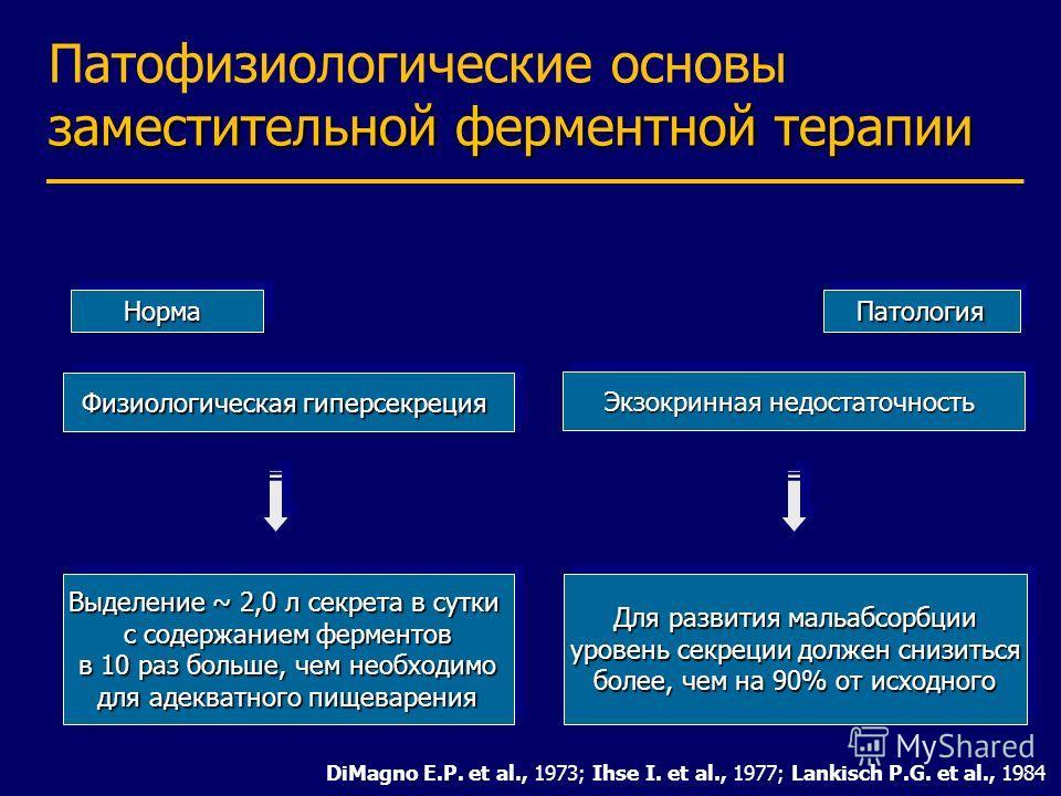 заместительной ферментной терапии Патофизиологические основы заместительной ферментной терапии Выделение ~ 2,0 л секрета в сутки с содержанием ферментов в 10 раз больше, чем необходимо для адекватного пищеварения Выделение ~ 2,0 л секрета в сутки с с