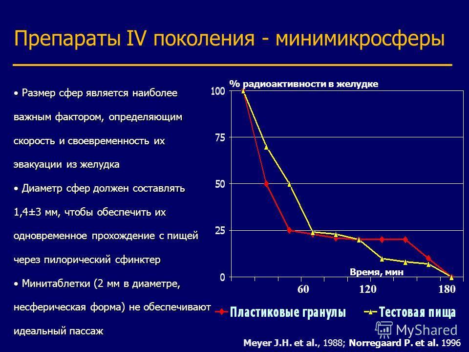 Препараты IV поколения - минимикросферы Meyer J.H. et al., 1988; Norregaard P. et al. 1996 % радиоактивности в желудке 60 120 180 Время, мин Размер сфер является наиболее важным фактором, определяющим скорость и своевременность их эвакуации из желудк