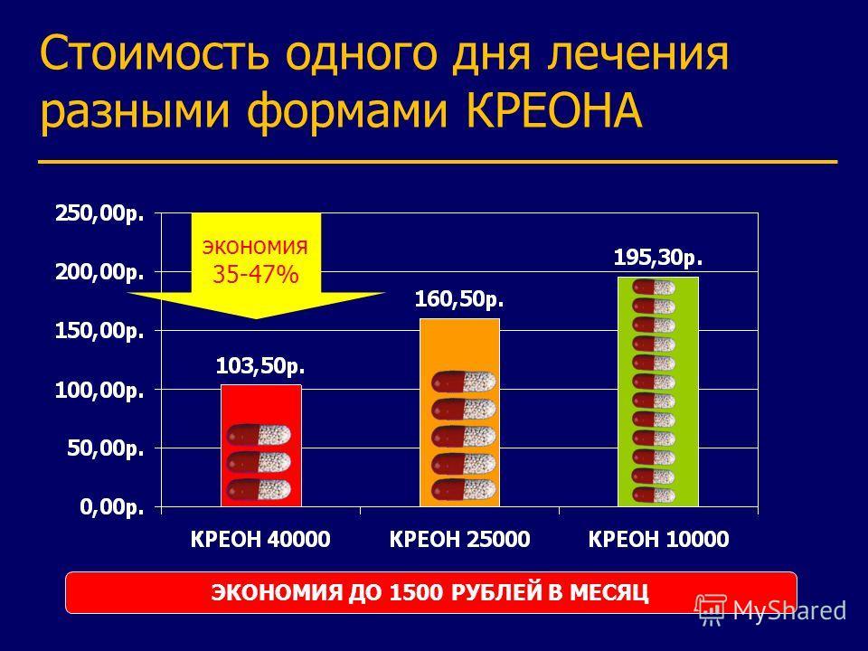 Стоимость одного дня лечения разными формами КРЕОНА ЭКОНОМИЯ ДО 1500 РУБЛЕЙ В МЕСЯЦ экономия 35-47%