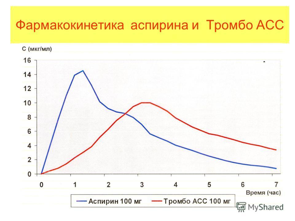 Фармакокинетика аспирина и Тромбо АСС