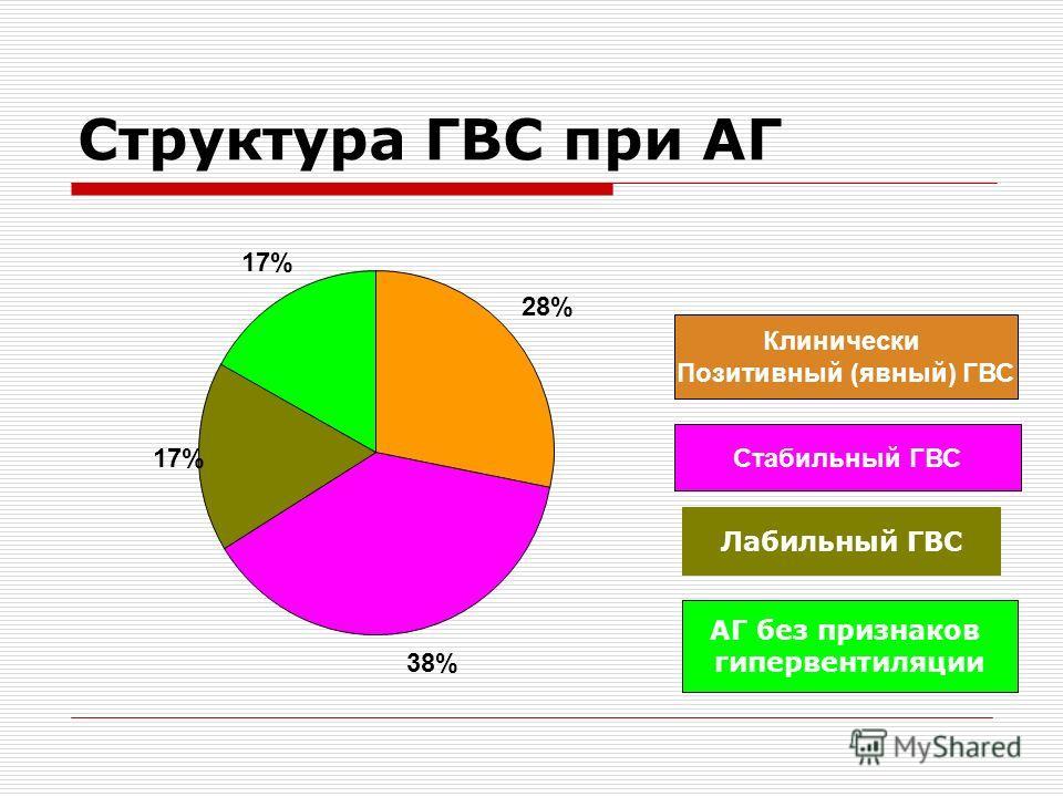 Структура ГВС при АГ 28% 38% 17% Стабильный ГВС Клинически Позитивный (явный) ГВС Лабильный ГВС АГ без признаков гипервентиляции