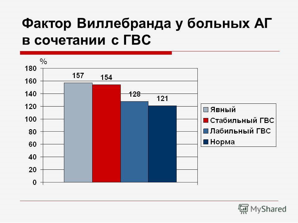 Фактор Виллебранда у больных АГ в сочетании с ГВС %