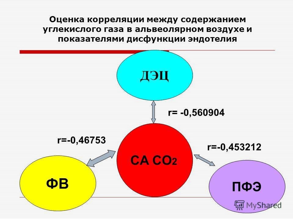 Оценка корреляции между содержанием углекислого газа в альвеолярном воздухе и показателями дисфункции эндотелия ДЭЦ ФВ CA CO 2 ПФЭ r= -0,560904 r=-0,46753 r=-0,453212