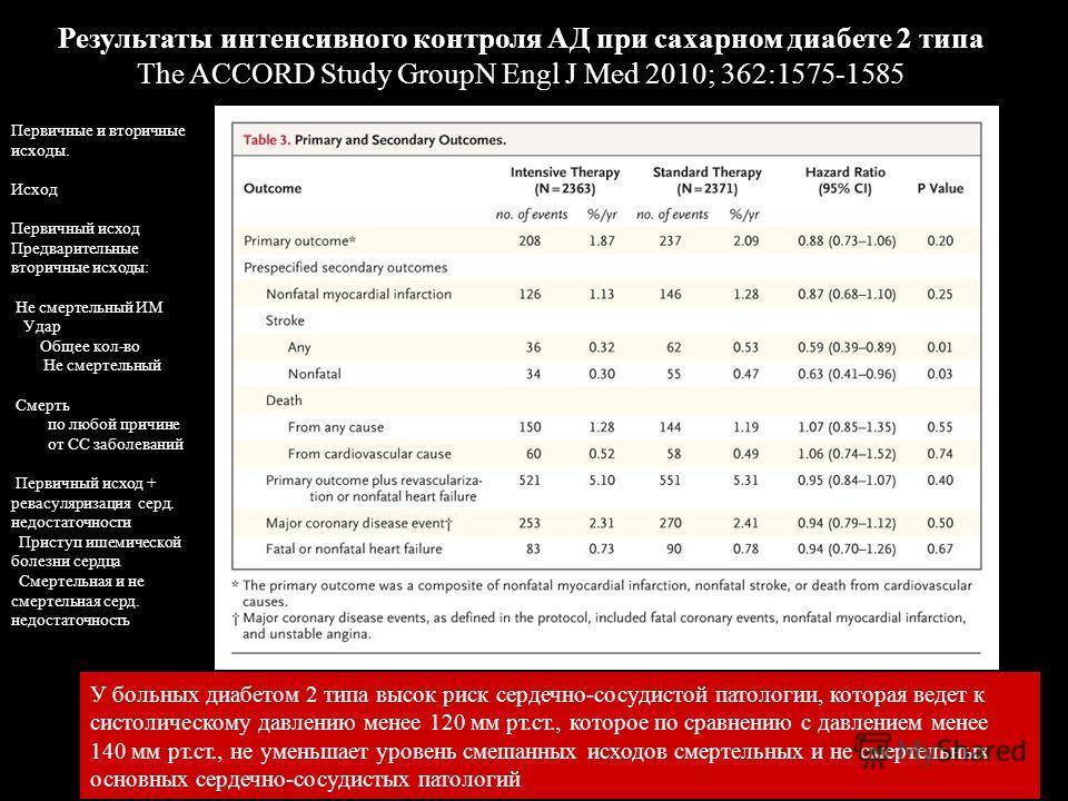 Результаты интенсивного контроля АД при сахарном диабете 2 типа The ACCORD Study GroupN Engl J Med 2010; 362:1575-1585 У больных диабетом 2 типа высок риск сердечно-сосудистой патологии, которая ведет к систолическому давлению менее 120 мм рт.ст., ко
