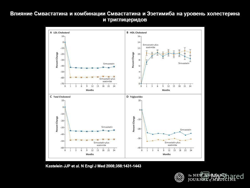 Влияние Смвастатина и комбинации Смвастатина и Эзетимиба на уровень холестерина и триглицеридов Kastelein JJP et al. N Engl J Med 2008;358:1431-1443