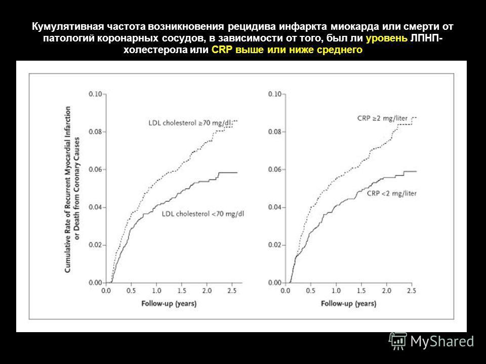 Кумулятивная частота возникновения рецидива инфаркта миокарда или смерти от патологий коронарных сосудов, в зависимости от того, был ли уровень ЛПНП- холестерола или CRP выше или ниже среднего