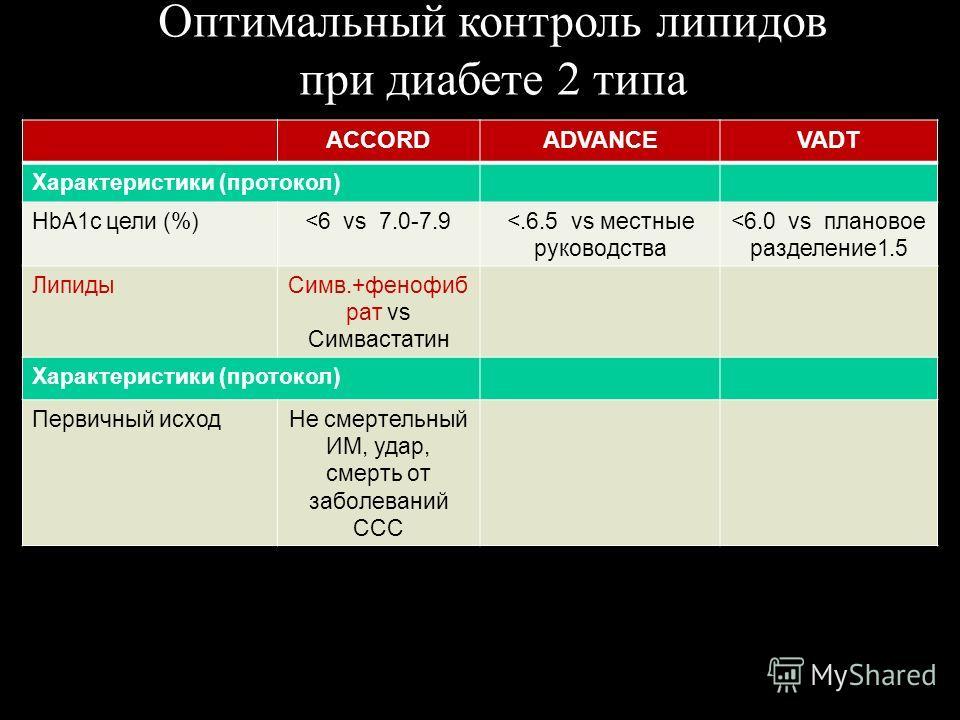 ACCORDADVANCEVADT Характеристики (протокол) HbA1c цели (%)