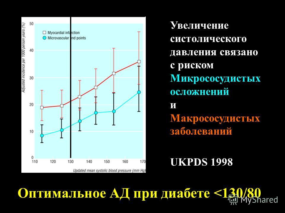 UKPDS 1998 Увеличение систолического давления связано с риском Микрососудистых осложнений и Макрососудистых заболеваний Оптимальное АД при диабете