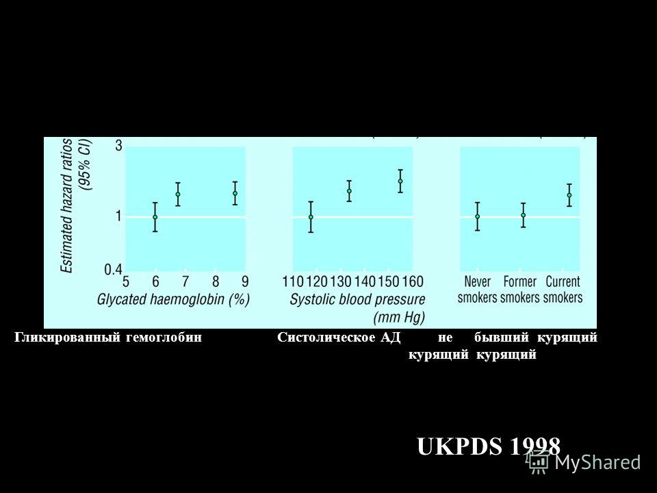 UKPDS 1998 Гликированный гемоглобинСистолическое АД небывший курящий курящий курящий