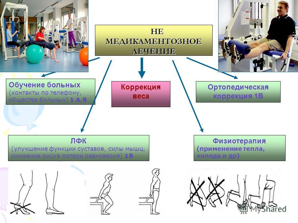 НЕ МЕДИКАМЕНТОЗНОЕ ЛЕЧЕНИЕ НЕ МЕДИКАМЕНТОЗНОЕ ЛЕЧЕНИЕ Обучение больных (контакты по телефону, общества больных) 1 А,В ЛФК (улучшение функции суставов, силы мышц, снижение риска потери равновесия) 1В Коррекция веса Ортопедическая коррекция 1В Физиотер