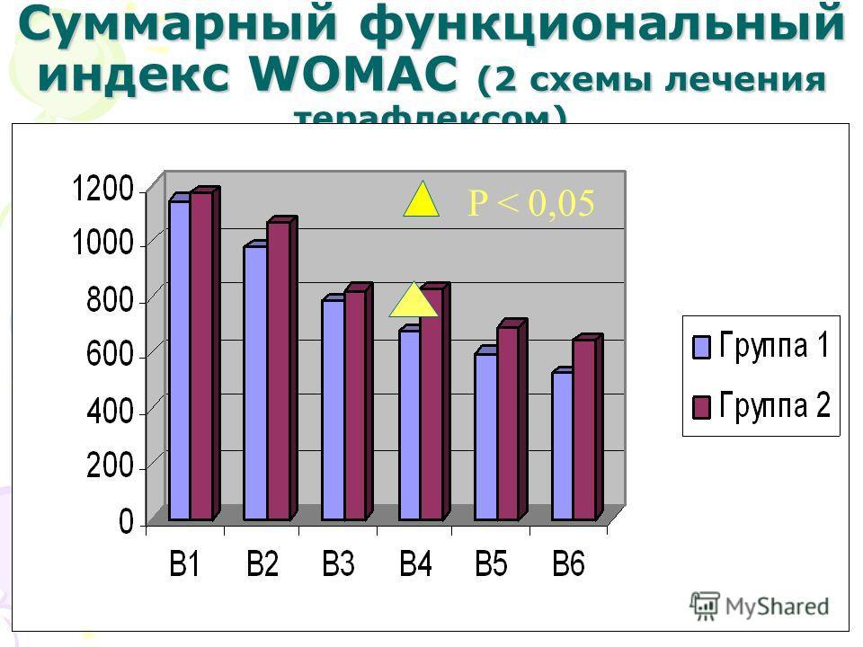 Суммарный функциональный индекс WOMAC (2 схемы лечения терафлексом) P < 0,05