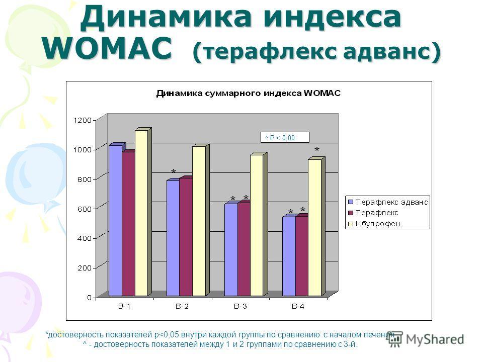 Динамика индекса WOMAC (терафлекс адванс) *достоверность показателей р