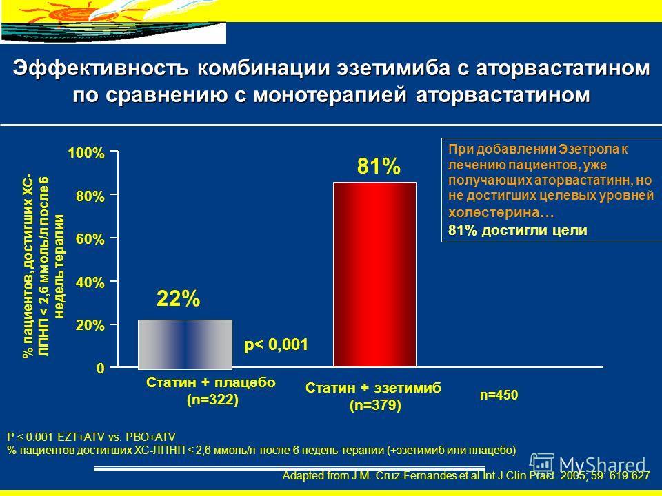 20% 40% 60% 80% 100% 0 Статин + плацебо (n=322) 22% 81% Статин + эзетимиб (n=379) p< 0,001 При добавлении Эзетрола к лечению пациентов, уже получающих аторвастатинн, но не достигших целевых уровней холестерина… 81% достигли цели P 0.001 EZT+ATV vs. P